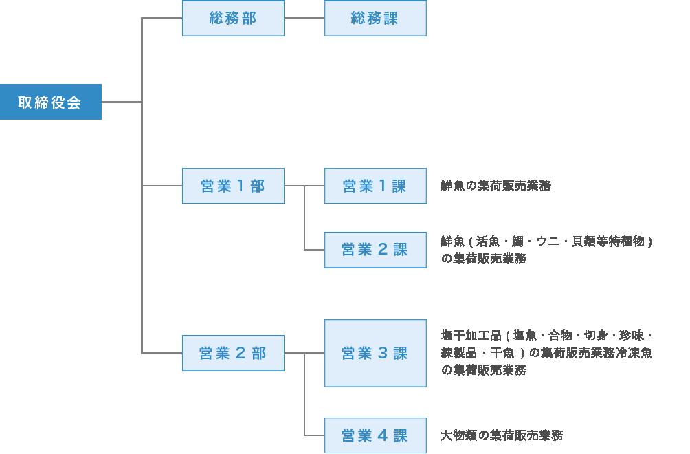 事業運営組織図